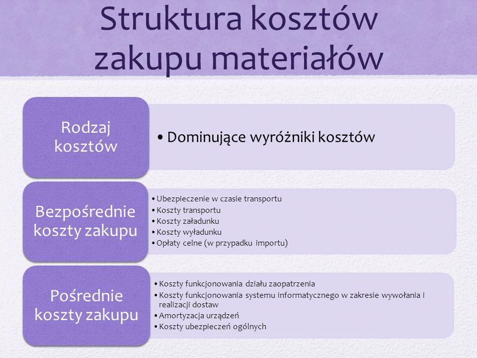 Struktura kosztów zakupu materiałów Dominujące wyróżniki kosztów Rodzaj kosztów Ubezpieczenie w czasie transportu Koszty transportu Koszty załadunku K