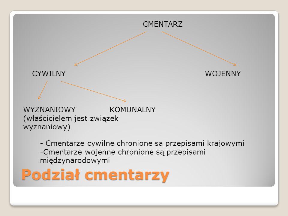 Podział cmentarzy CMENTARZ CYWILNY WOJENNY WYZNANIOWY KOMUNALNY (właścicielem jest związek wyznaniowy) - Cmentarze cywilne chronione są przepisami kra