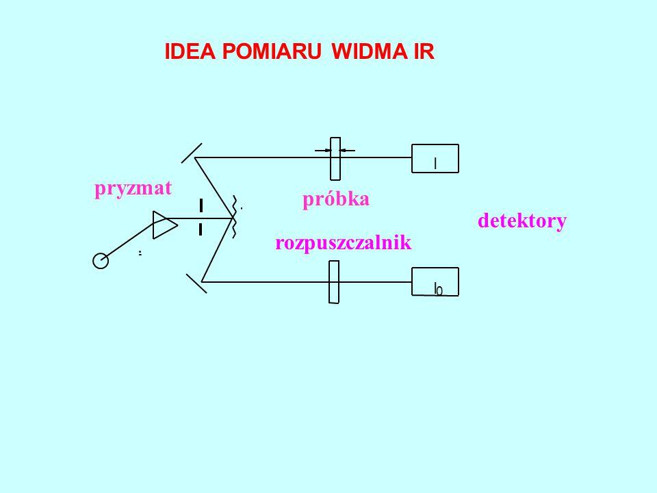 I I 0 pryzmat próbka rozpuszczalnik detektory IDEA POMIARU WIDMA IR