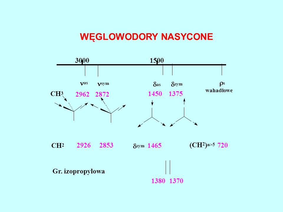 WĘGLOWODORY NASYCONE 30001500 CH 3 2 as sym  as  sym  s wahadłowe 29622872 14501375 29262853 1465  sym (CH 2 ) n>5 720 Gr. izopropylowa 13801370