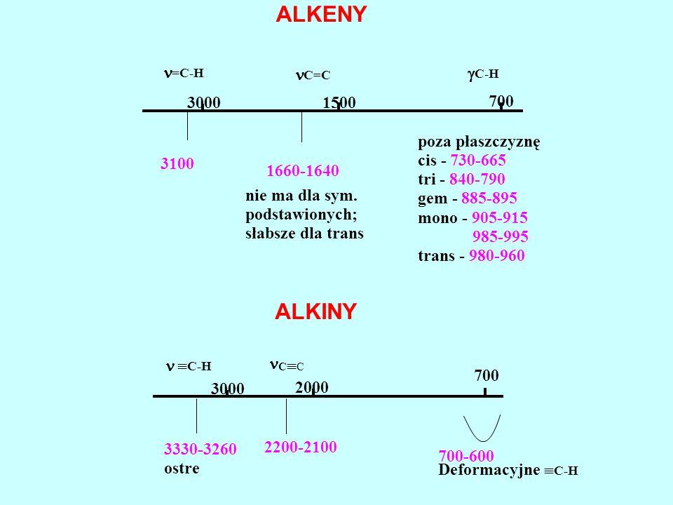 ALKENY =C-H C=C 30001500 700  C-H 3100 1660-1640 poza płaszczyznę cis -730-665 tri -840-790 gem -885-895 mono -905-915 985-995 trans -980-960 nie ma