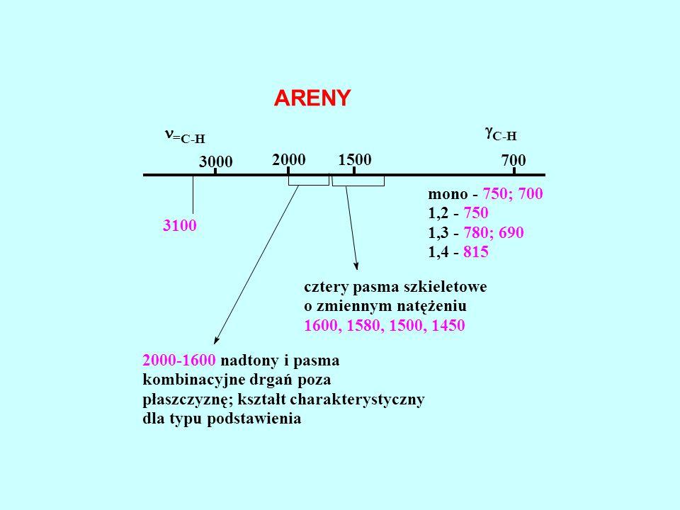 ARENY = C-H 3000 20001500 700  C-H 3100 2000-1600 nadtony i pasma kombinacyjne drgań poza płaszczyznę; kształt charakterystyczny dla typu podstawieni