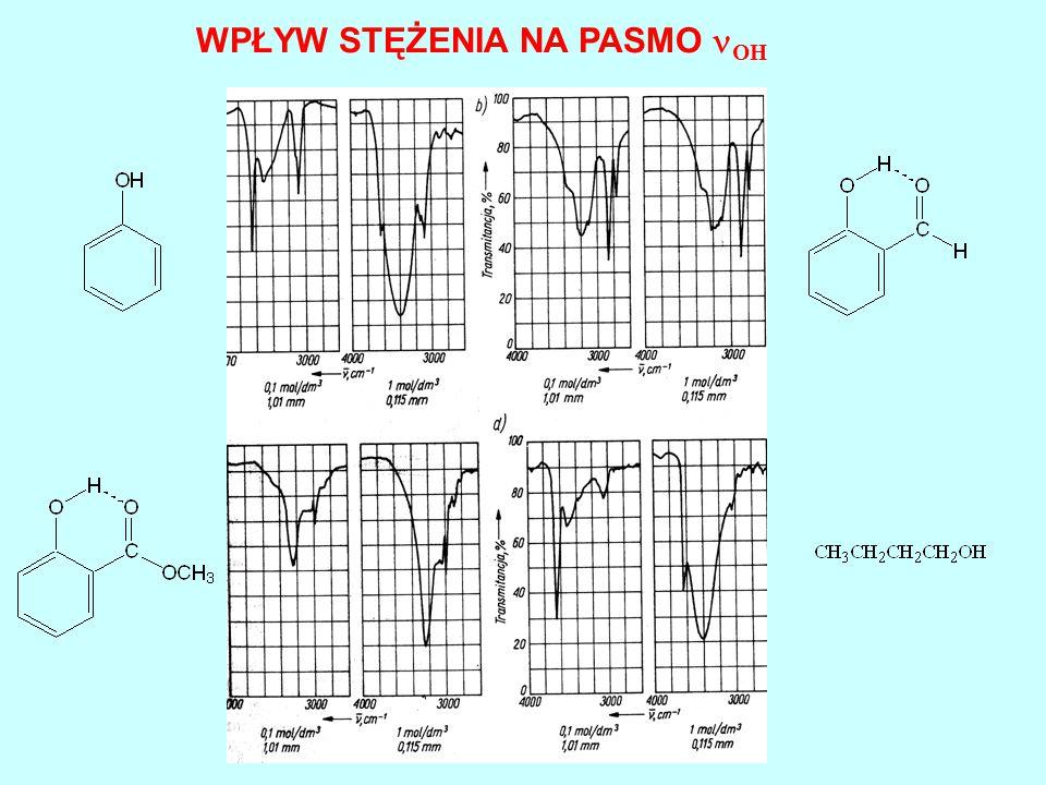 częstość rząd położenie zależy od rzędowości aminy; 1340-1260 aromatyczne 1250-1010 alifatyczne C-N deformacyjne N-H arom.