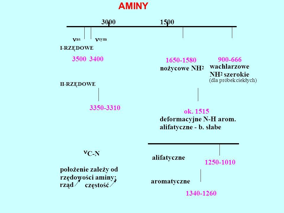 częstość rząd położenie zależy od rzędowości aminy; 1340-1260 aromatyczne 1250-1010 alifatyczne C-N deformacyjne N-H arom. alifatyczne - b. słabe ok.