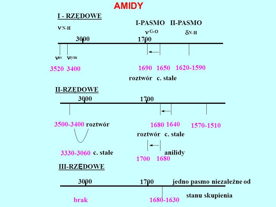 16501690 34003520 sym N-H 1700 3000 AMIDY I - RZĘDOWE I-PASMOII-PASMO C   N-H as 1620-1590 roztwórc. stałe II-RZĘDOWE 1640 1680 1700 3000 1570-1510