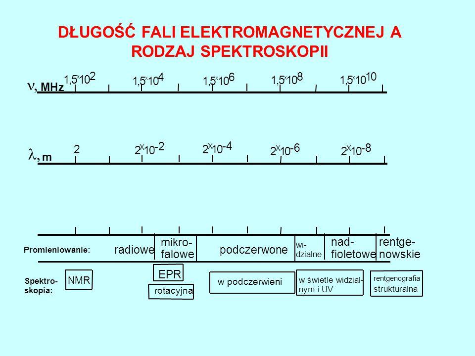 Spektro- skopia: NMR rotacyjna EPR w podczerwieni w świetle widzial- nym i UV rentgenografia strukturalna rentge- nowskie nad- fioletowe wi- dzialne p