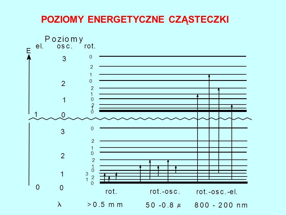 E 0 0 1 1 2 2 3 3 3 2 2 2 2 2 2 1 1 1 1 1 0 0 0 0 0 0 0 1 0 el.osc.rot. rot.rot.-osc. rot.-osc.-e >0.5 mm 50 -0.8  800 - 200 nm Poziomy 1 0 POZIOMY E