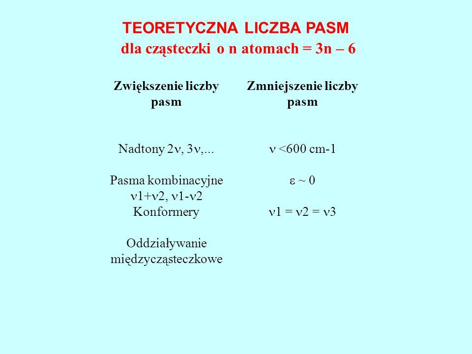 TEORETYCZNA LICZBA PASM dla cząsteczki o n atomach = 3n – 6 Zwiększenie liczby pasm Zmniejszenie liczby pasm Nadtony 2, 3,... <600 cm-1 Pasma kombinac
