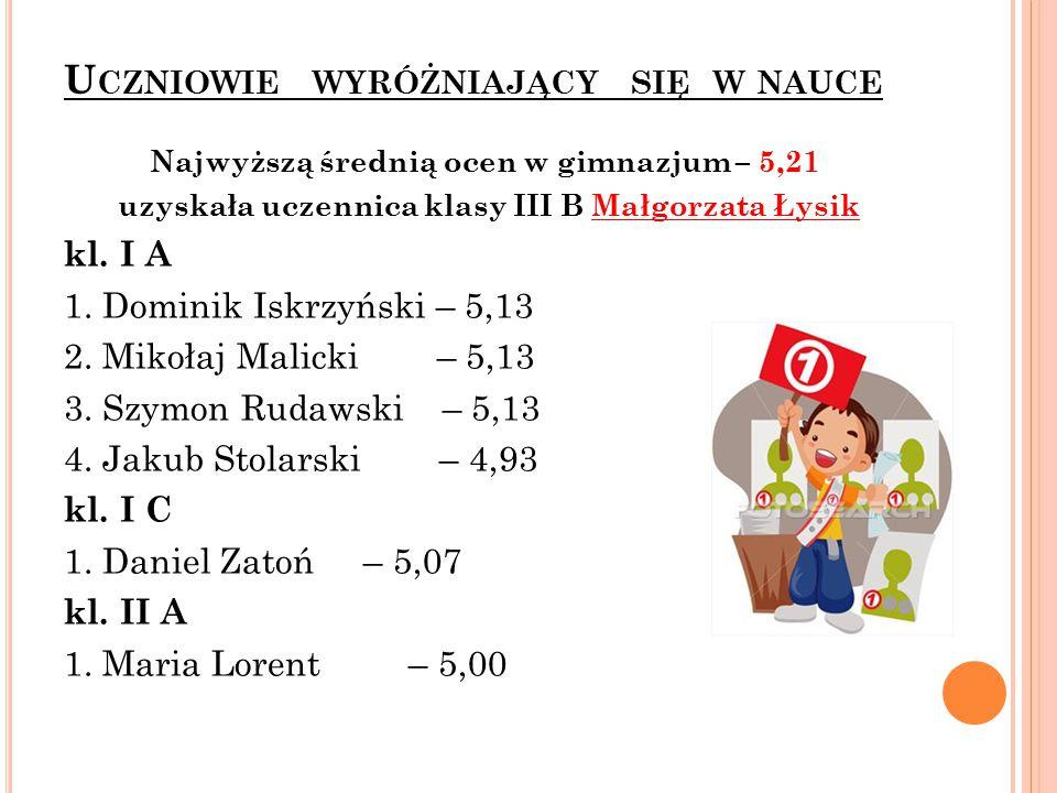 U CZNIOWIE WYRÓŻNIAJĄCY SIĘ W NAUCE Najwyższą średnią ocen w gimnazjum – 5,21 uzyskała uczennica klasy III B Małgorzata Łysik kl.