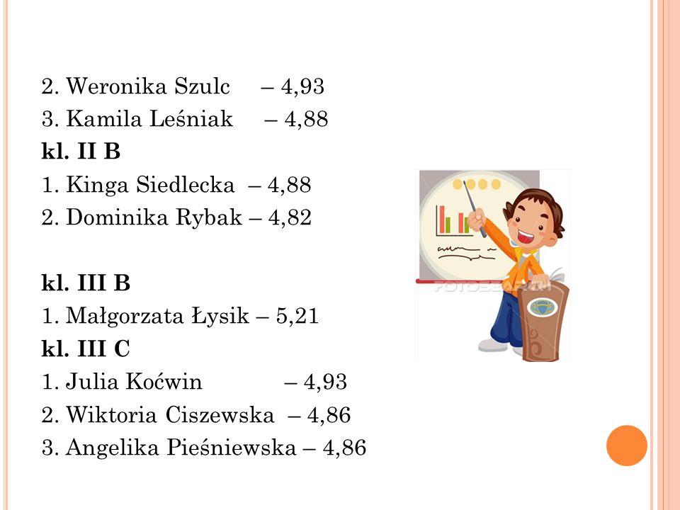 2. Weronika Szulc – 4,93 3. Kamila Leśniak – 4,88 kl.