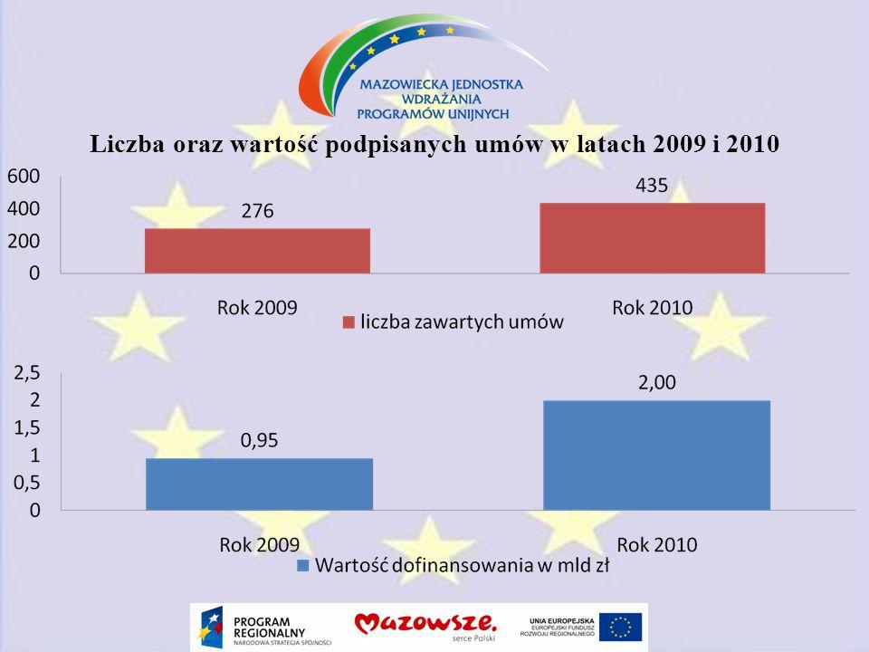 Liczba oraz wartość podpisanych umów w latach 2009 i 2010