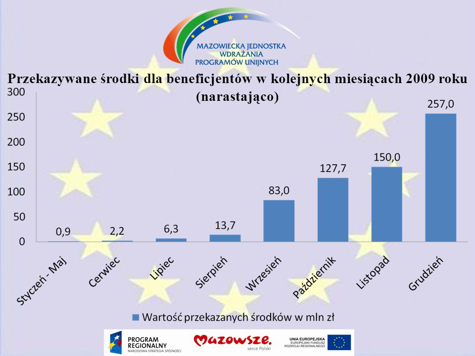 Przekazywane środki dla beneficjentów w kolejnych miesiącach 2009 roku (narastająco)