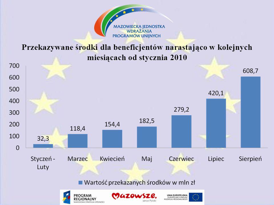 Przekazywane środki dla beneficjentów narastająco w kolejnych miesiącach od stycznia 2010