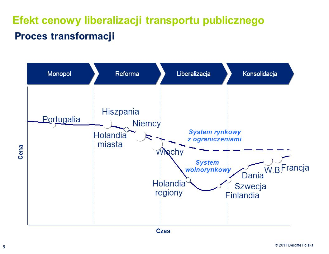 © 2011 Deloitte Polska 5 Efekt cenowy liberalizacji transportu publicznego Cena Proces transformacji Finlandia Szwecja W.B.