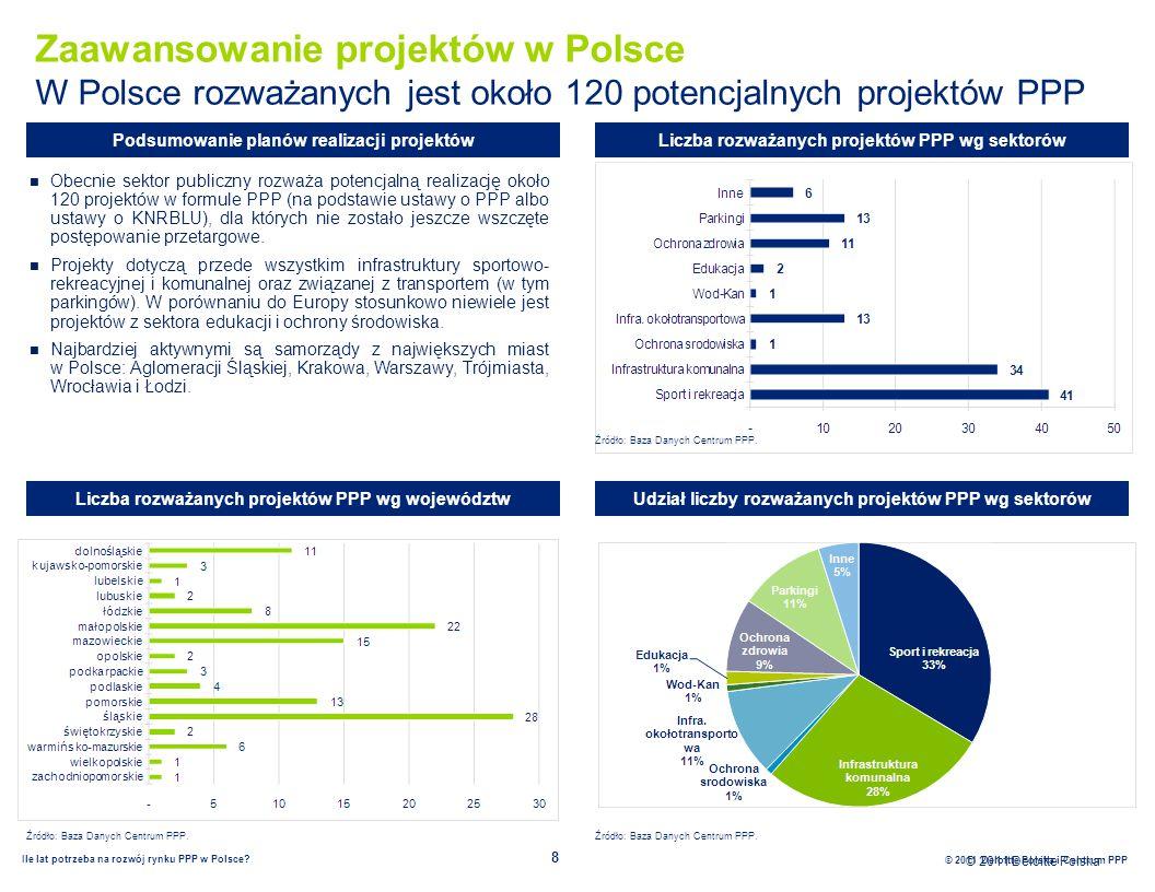 © 2011 Deloitte Polska Ile lat potrzeba na rozwój rynku PPP w Polsce.