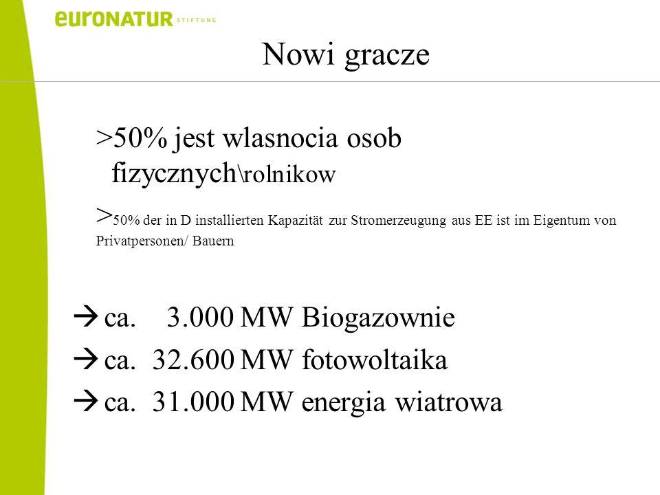 Nowi gracze >50% jest wlasnocia osob fizycznych \rolnikow > 50% der in D installierten Kapazität zur Stromerzeugung aus EE ist im Eigentum von Privatpersonen/ Bauern  ca.