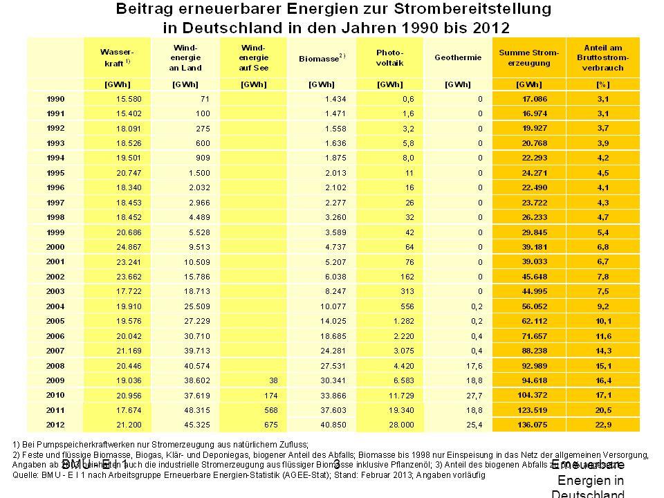 Windanlagen in D inst.Leistung (MW) prod.
