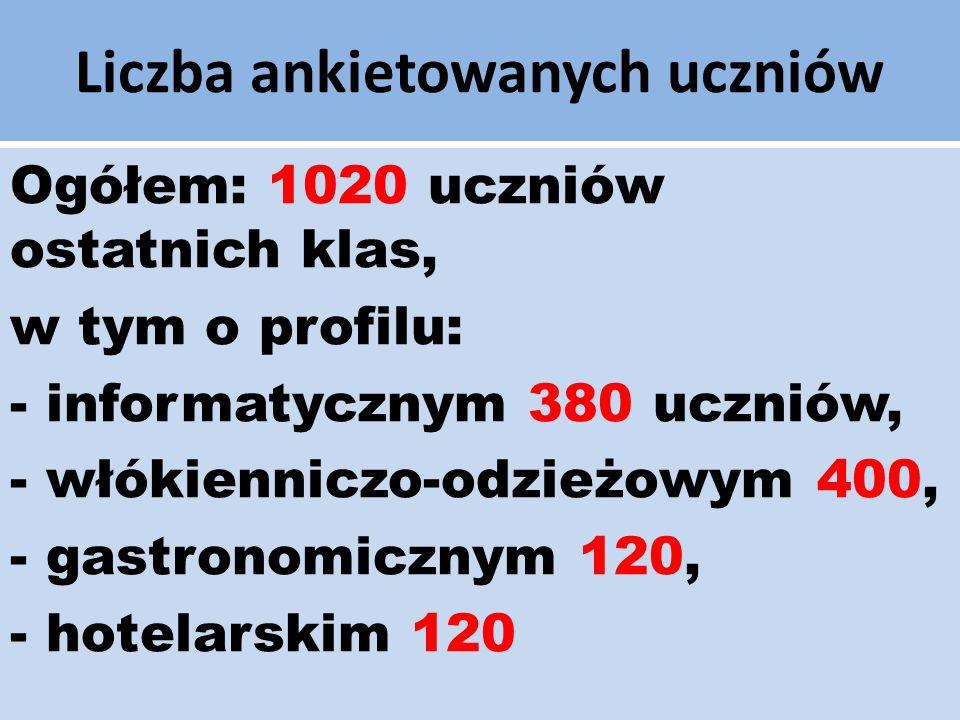 Liczba ankietowanych uczniów Ogółem: 1020 uczniów ostatnich klas, w tym o profilu: - informatycznym 380 uczniów, - włókienniczo-odzieżowym 400, - gast