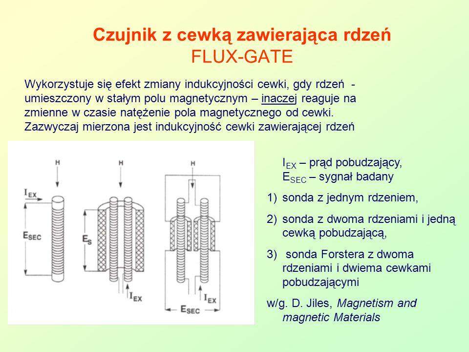 Czujnik z cewką zawierająca rdzeń FLUX-GATE Wykorzystuje się efekt zmiany indukcyjności cewki, gdy rdzeń - umieszczony w stałym polu magnetycznym – in
