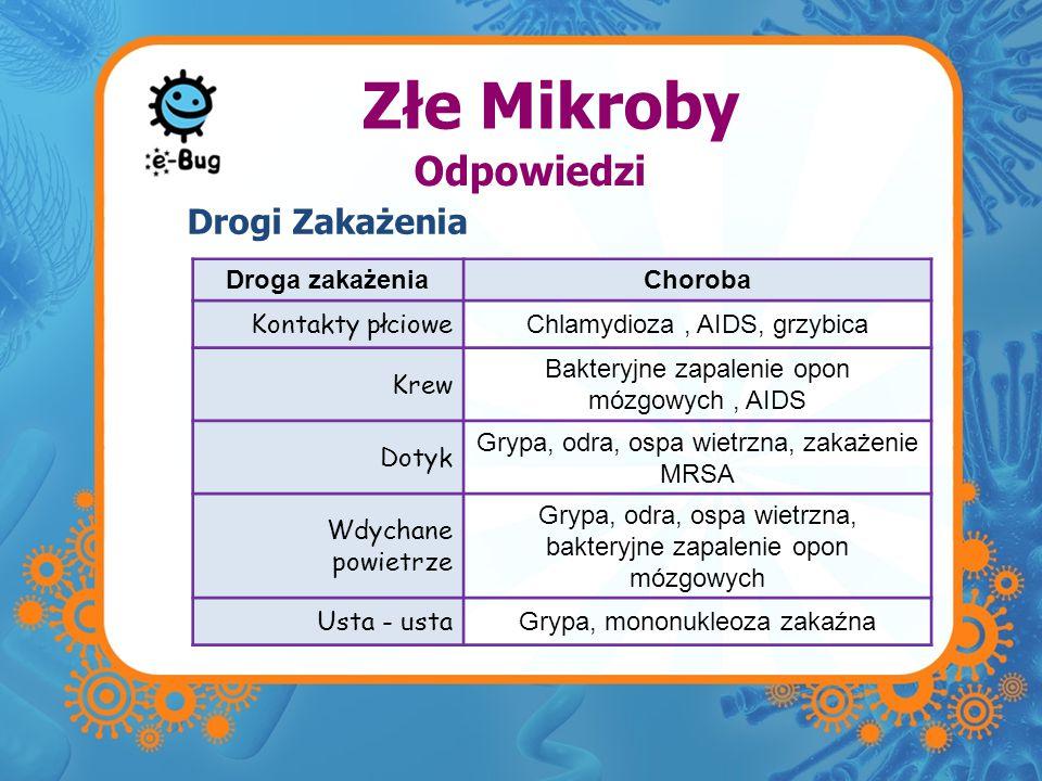 Złe Mikroby Droga zakażeniaChoroba Kontakty płciowe Chlamydioza, AIDS, grzybica Krew Bakteryjne zapalenie opon mózgowych, AIDS Dotyk Grypa, odra, ospa