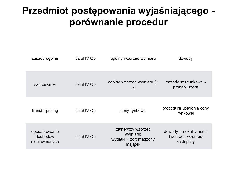 Przedmiot postępowania wyjaśniającego - porównanie procedur zasady ogólnedział IV Opogólny wzorzec wymiarudowody szacowaniedział IV Op ogólny wzorzec