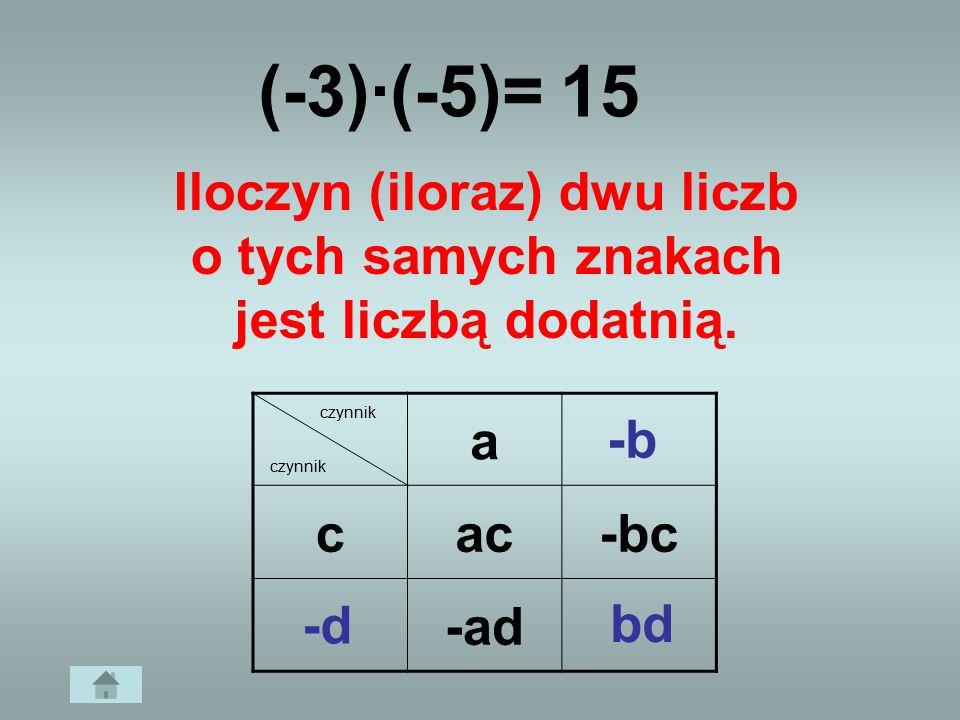 15 (-3)·(-5)= Iloczyn (iloraz) dwu liczb o tych samych znakach jest liczbą dodatnią. a cac-bc -ad czynnik -b -d bd