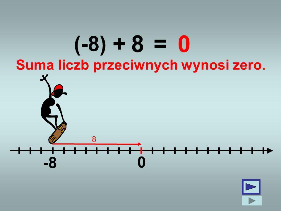 (-8) 0 +8=0 -8 Suma liczb przeciwnych wynosi zero. 8
