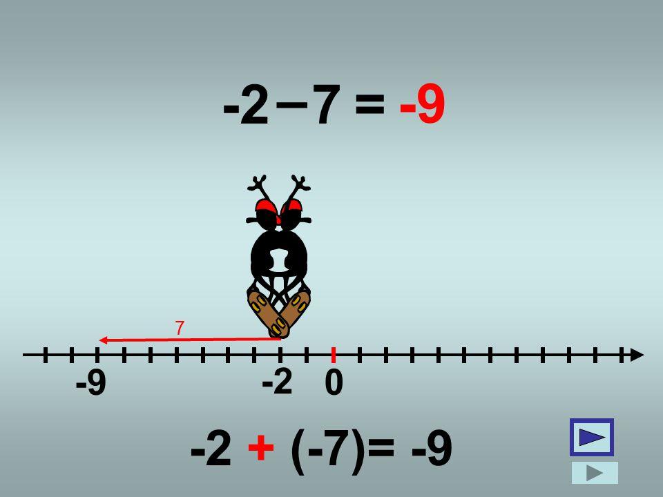 -2 0 –(-7)=5 -2 5 7 -2 + 7= 5 +