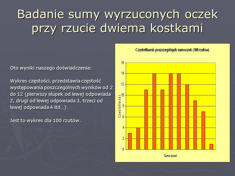 Badanie sumy wyrzuconych oczek przy rzucie dwiema kostkami Oto wyniki naszego doświadczenia: Wykres częstości, przedstawia częstość występowania poszczególnych wyników od 2 do 12 (pierwszy słupek od lewej odpowiada 2, drugi od lewej odpowiada 3, trzeci od lewej odpowiada 4 itd…) Jest to wykres dla 100 rzutów.