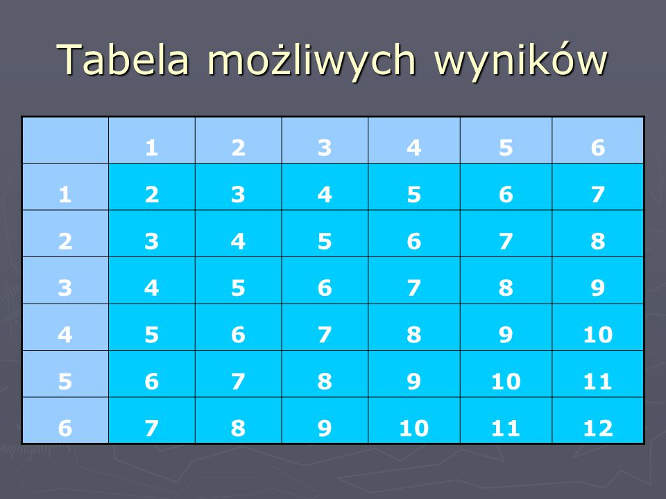 Tabela możliwych wyników 123456 1234567 2345678 3456789 45678910 56789 11 6789101112
