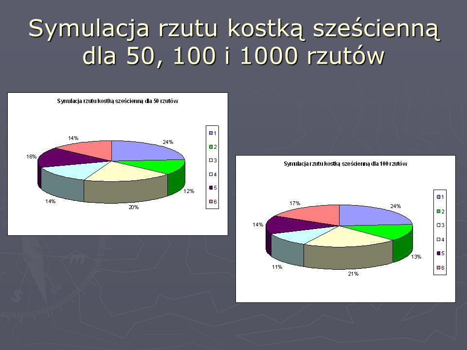 Patrząc na te wykresy, można zauważyć, że przy większej liczbie rzutów wyniki są bardziejzrównoważone.