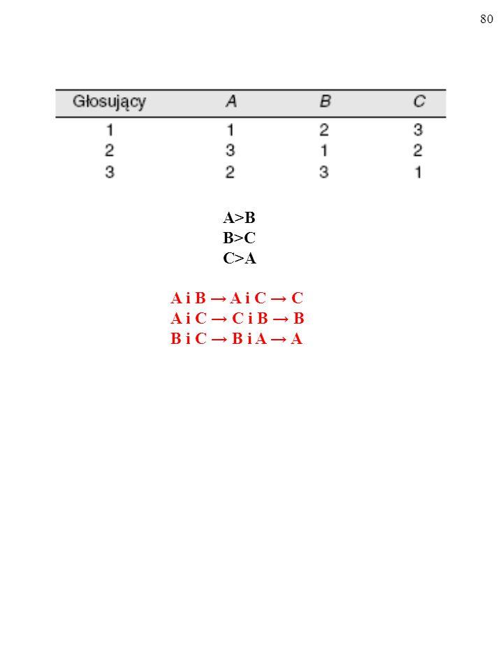 79 A>B B>C C>A
