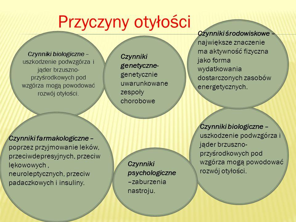 choroby układu krążenia, wylew Cukrzycę, choroby nerek bezdech senny niektóre typy nowotworów zapalenie kości i stawów rozstępy Miażdżyca, zawał serca i mózgu