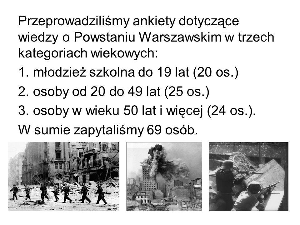 Przeprowadziliśmy ankiety dotyczące wiedzy o Powstaniu Warszawskim w trzech kategoriach wiekowych: 1. młodzież szkolna do 19 lat (20 os.) 2. osoby od