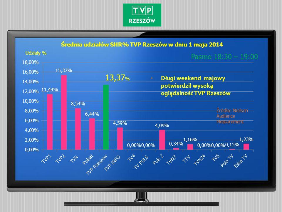 Średnia udziałów SHR% TVP Rzeszów w dniu 1 maja 2014 Pasmo 18:30 – 19:00 Źródło: Nielsen Audience Measurement Udziały %  Długi weekend majowy potwierdził wysoką oglądalność TVP Rzeszów