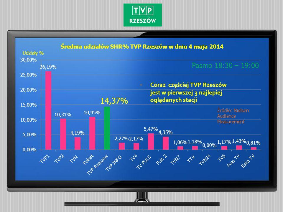 Średnia udziałów SHR% TVP Rzeszów w dniu 4 maja 2014 Pasmo 18:30 – 19:00 Źródło: Nielsen Audience Measurement Udziały %
