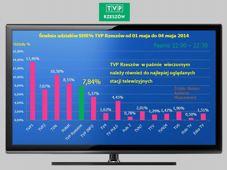 Średnia udziałów SHR% TVP Rzeszów od 01 maja do 04 maja 2014 Pasmo 22:00 – 22:30 Źródło: Nielsen Audience Measurement Udziały %  TVP Rzeszów w paśmie wieczornym  należy również do najlepiej oglądanych  stacji telewizyjnych