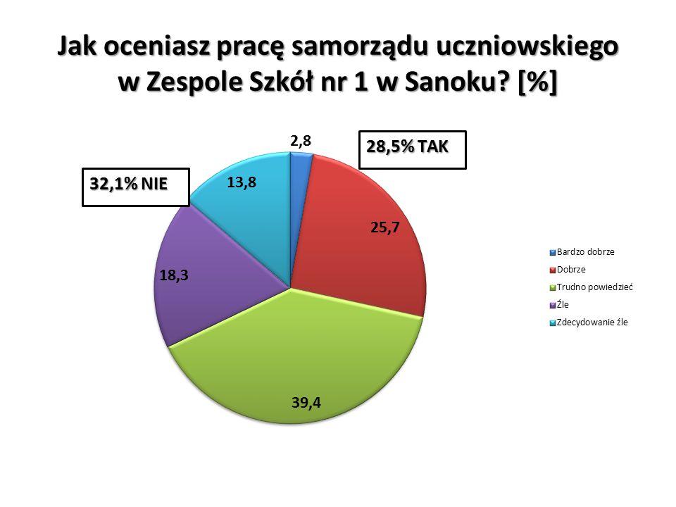 Jak oceniasz pracę samorządu uczniowskiego w Zespole Szkół nr 1 w Sanoku [%]