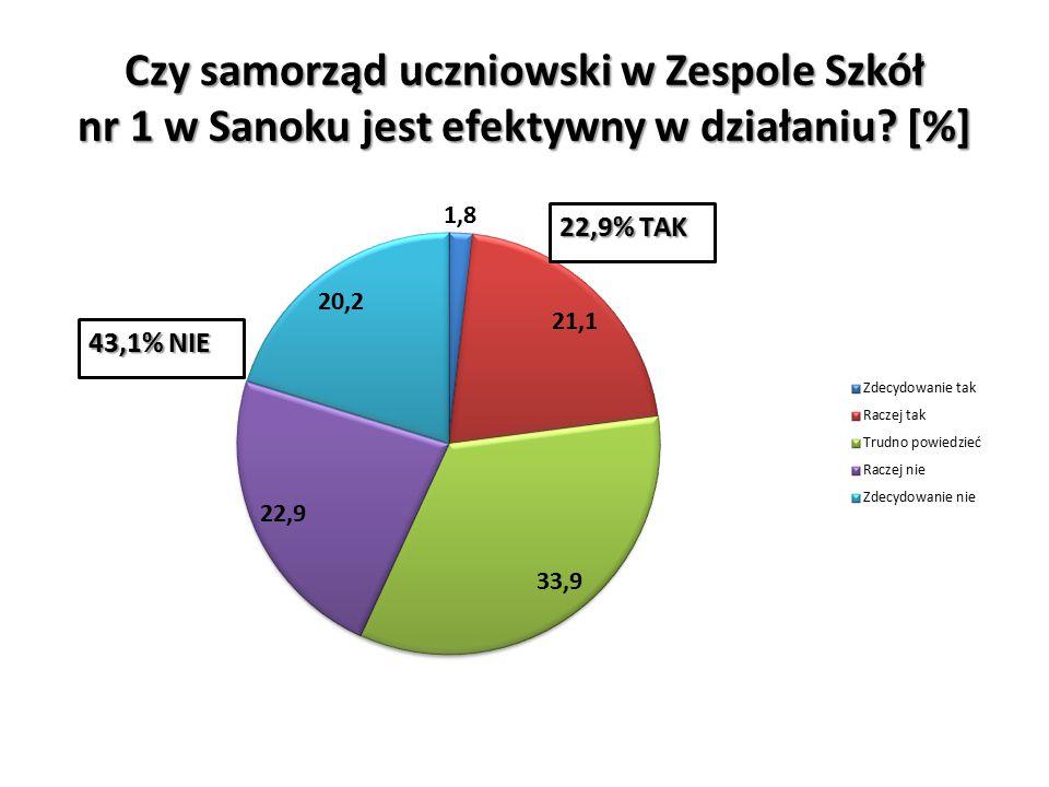 Czy samorząd uczniowski w Zespole Szkół nr 1 w Sanoku jest efektywny w działaniu [%]