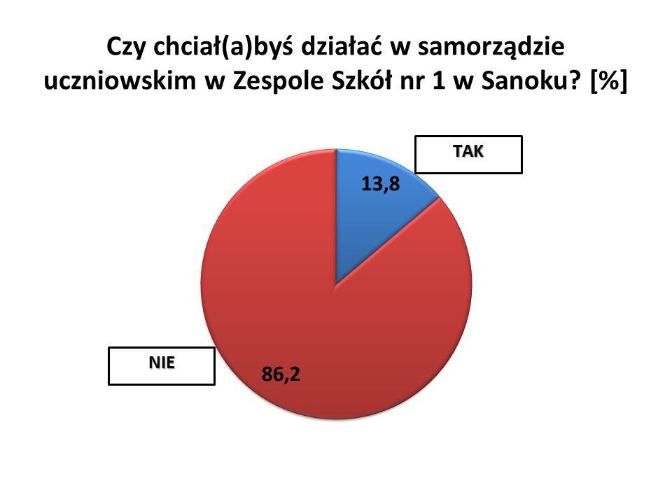 Czy chciał(a)byś działać w samorządzie uczniowskim w Zespole Szkół nr 1 w Sanoku [%]