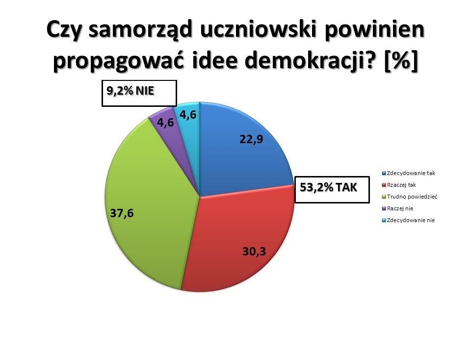 Czy samorząd uczniowski powinien propagować idee demokracji [%]
