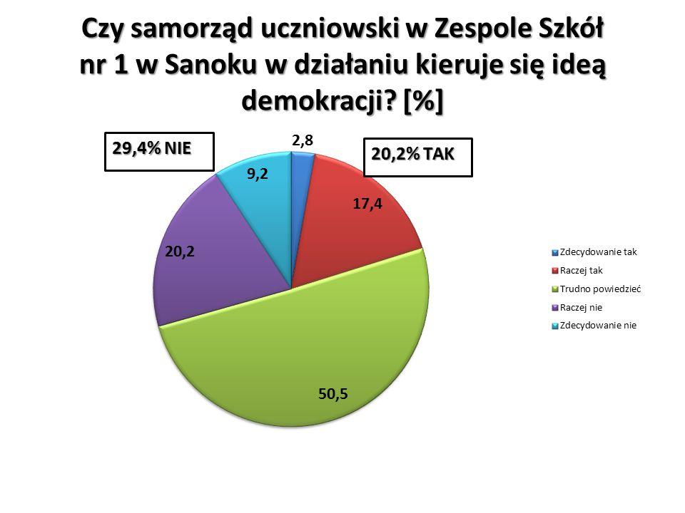 Czy samorząd uczniowski w Zespole Szkół nr 1 w Sanoku w działaniu kieruje się ideą demokracji [%]
