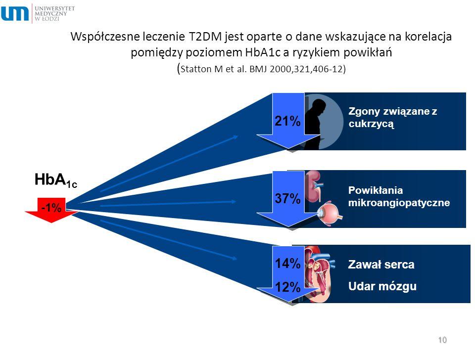 Powikłania mikroangiopatyczne Zawał serca Udar mózgu HbA 1c 37% 14% 12% Współczesne leczenie T2DM jest oparte o dane wskazujące na korelacja pomiędzy