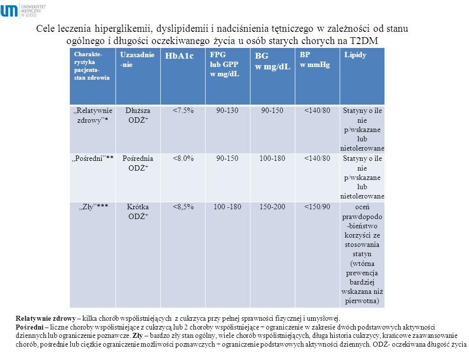 Cele leczenia hiperglikemii, dyslipidemii i nadciśnienia tętniczego w zależności od stanu ogólnego i długości oczekiwanego życia u osób starych choryc