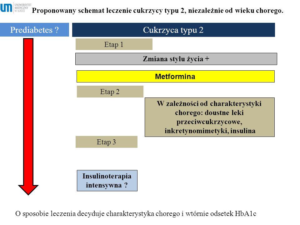 Cukrzyca typu 2 Prediabetes ? Metformina Zmiana stylu życia + W zależności od charakterystyki chorego: doustne leki przeciwcukrzycowe, inkretynomimety