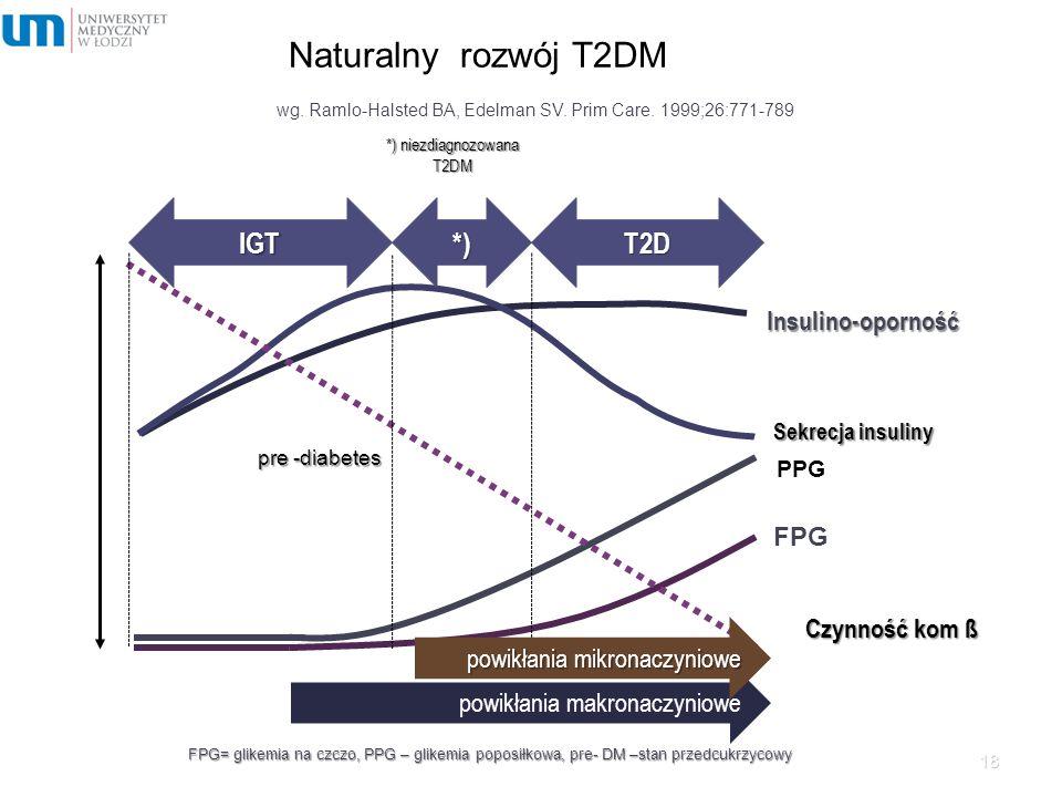 Naturalny rozwój T2DM 18 *) niezdiagnozowana T2DM Insulino-oporność Sekrecja insuliny Czynność kom ß IGT*)T2D powikłania makronaczyniowe powikłania mi