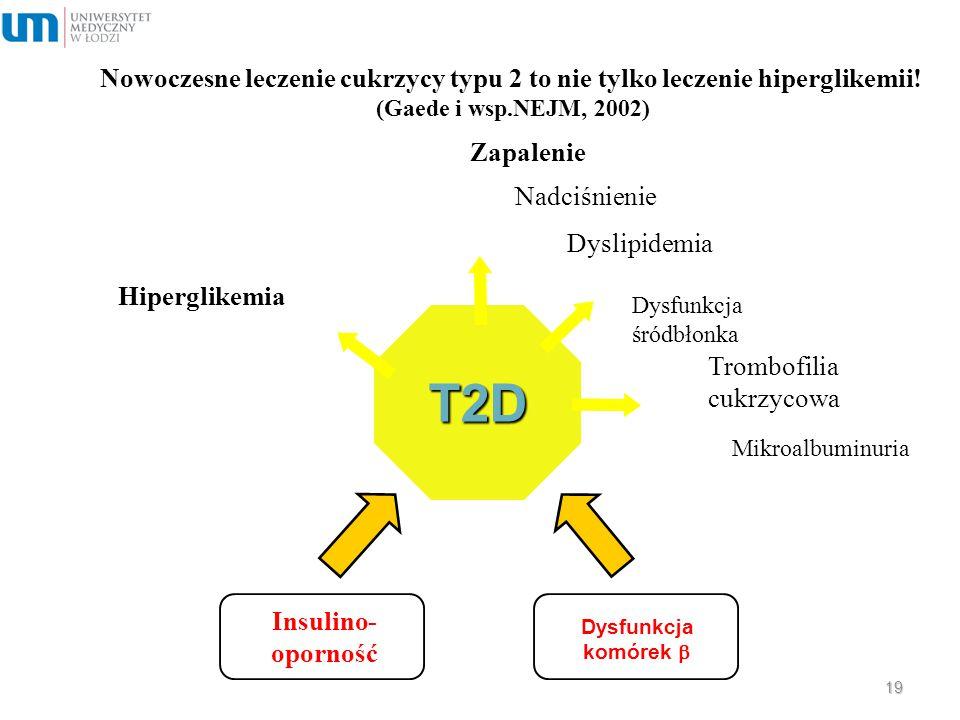 Nowoczesne leczenie cukrzycy typu 2 to nie tylko leczenie hiperglikemii! (Gaede i wsp.NEJM, 2002) Insulino- oporność Dysfunkcja komórek  T2D Hipergli