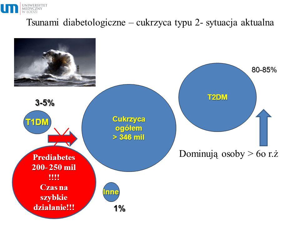 Tsunami diabetologiczne – cukrzyca typu 2- sytuacja aktualna Cukrzycaogółem > 346 mil T1DM Inne 3-5% 1% 1% T2DM 80-85% Prediabetes 200- 250 mil !!!! C