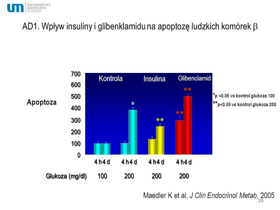 AD1. Wpływ insuliny i glibenklamidu na apoptozę ludzkich komórek  0 100 200 300 400 500 600 4 h Apoptoza* * p <0.05 vs kontrol glukoza 100 ** p<0.05