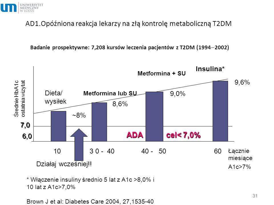 AD1.Opóźniona reakcja lekarzy na złą kontrolę metaboliczną T2DM Badanie prospektywne: 7,208 kursów leczenia pacjentów z T2DM (1994  2002) ADA cel< 7,